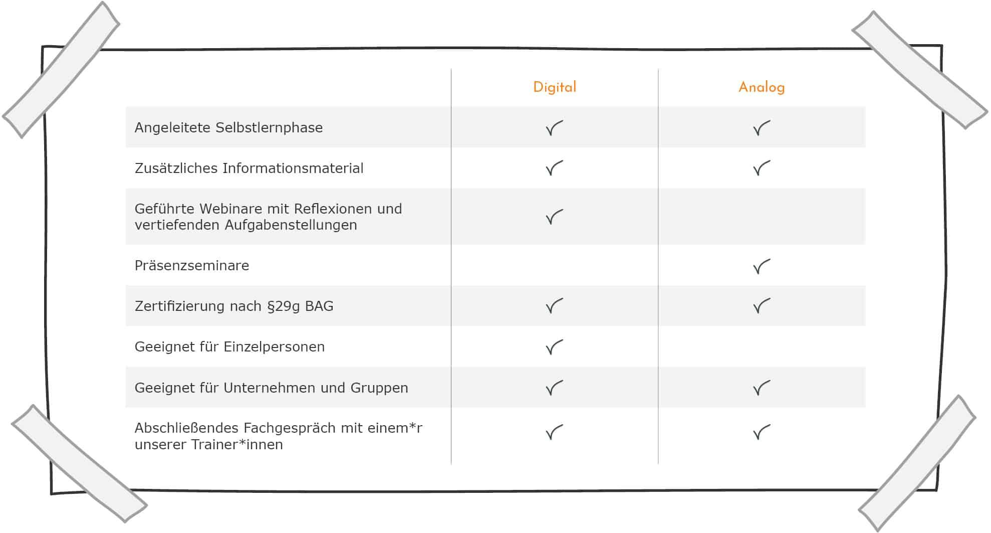 Ausbilder*innen-Kurs - Digital vs. Analog