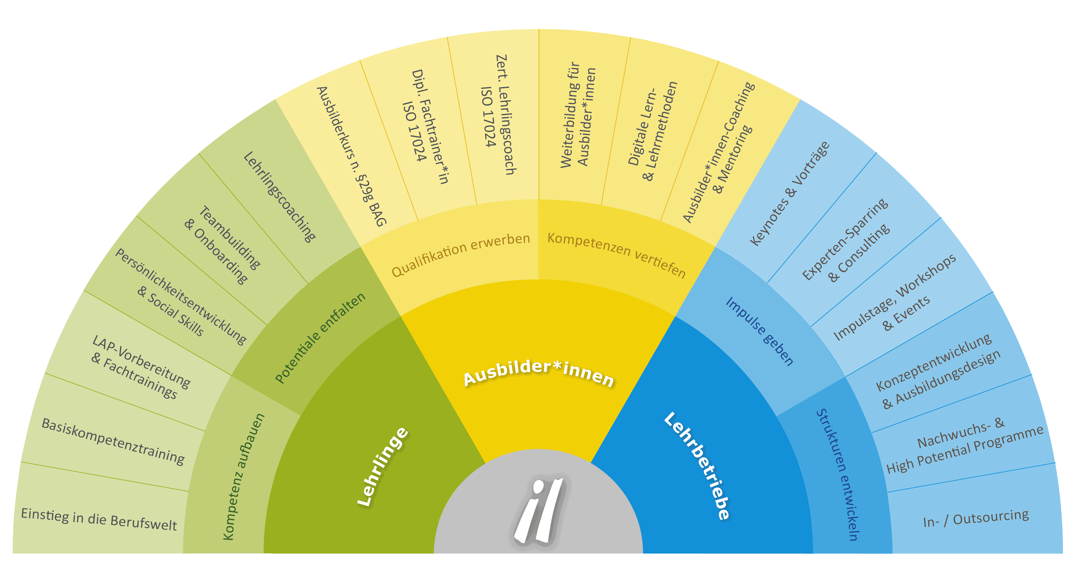 Unsere Systemloesung fuer Lehrlinge, Ausbilder*innen und Lehrbetriebe