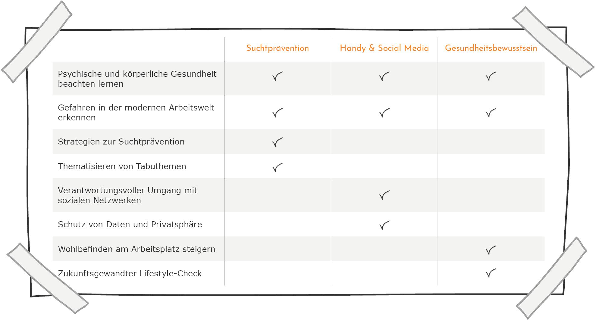 Gesundheit & Prävention - Inhalte im Vergleich