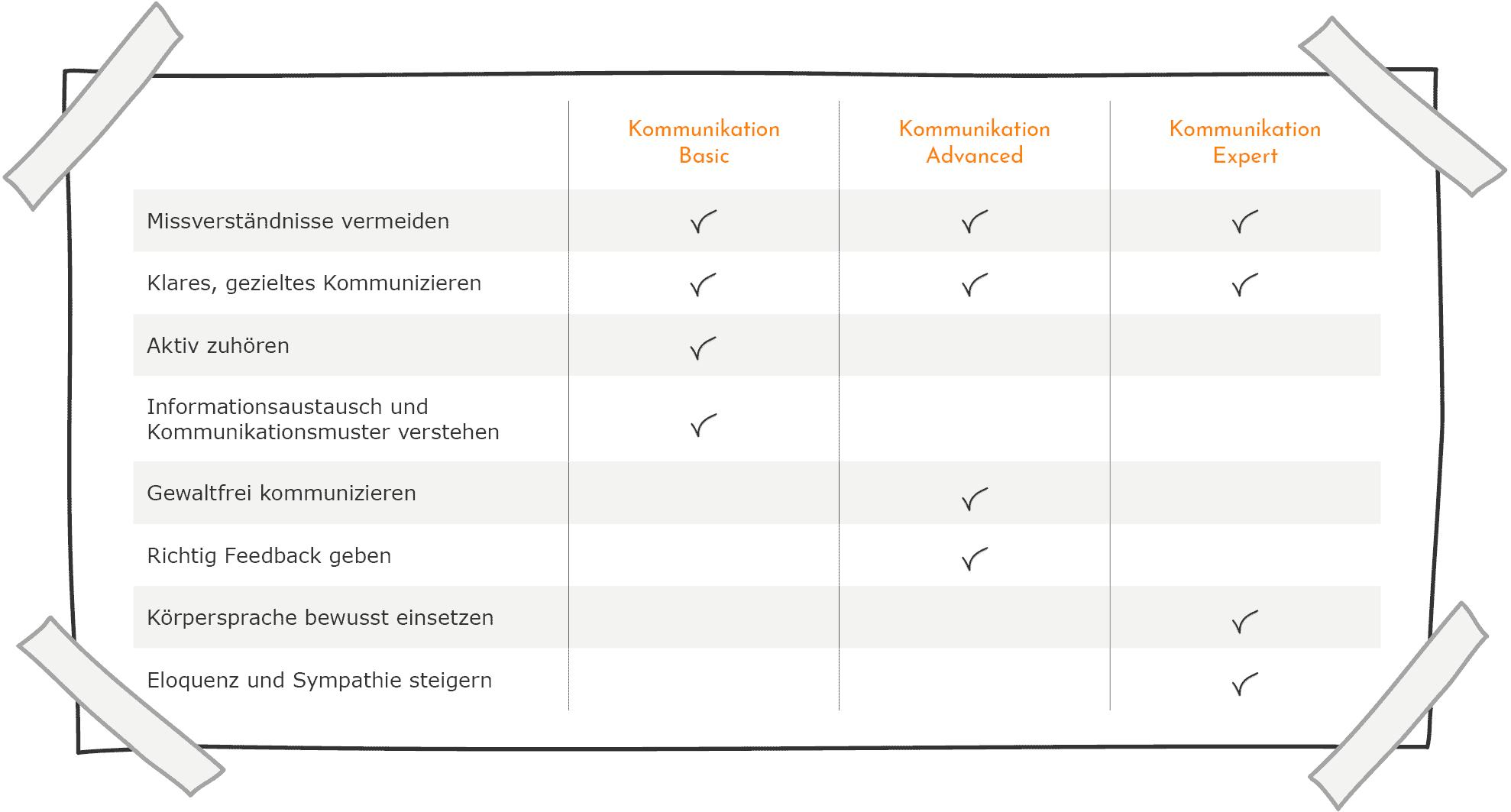 Kommunikation - Inhalte im Vergleich