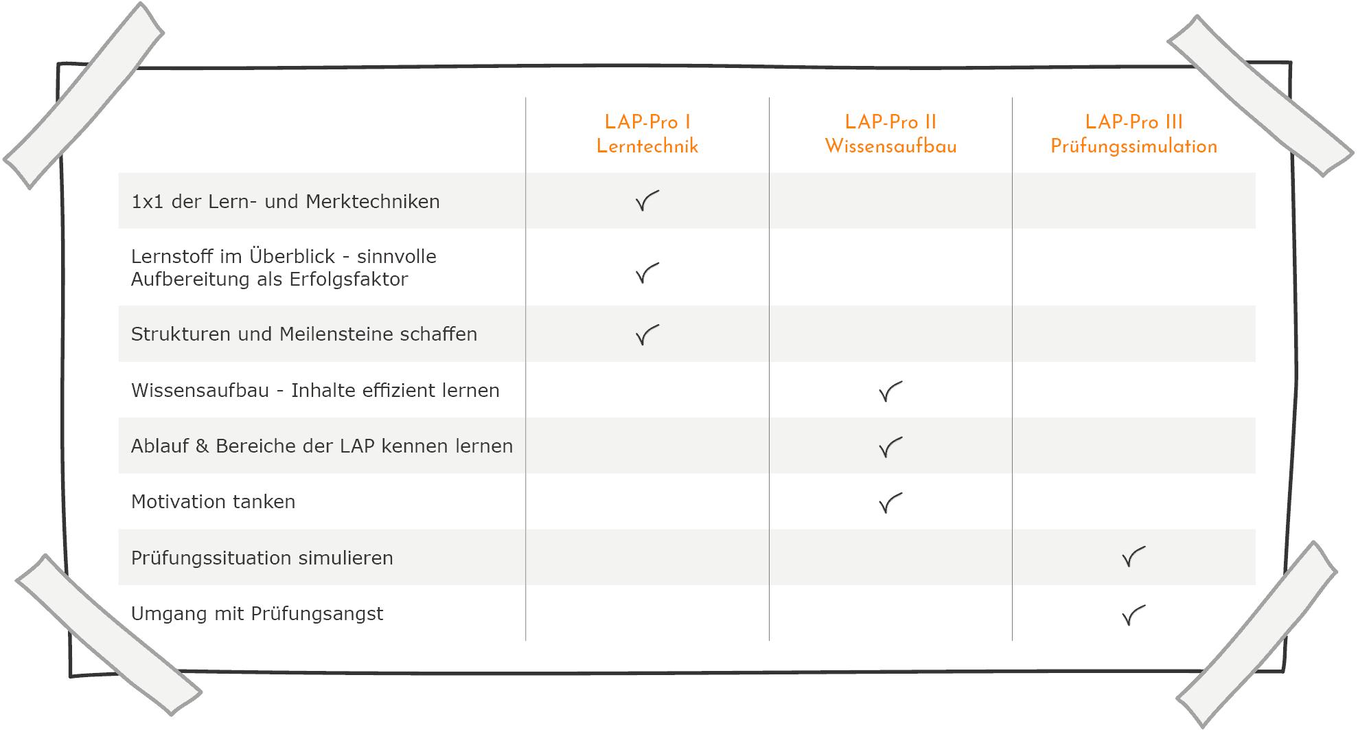 LAP-Vorbereitung - Inhalte im Vergleich