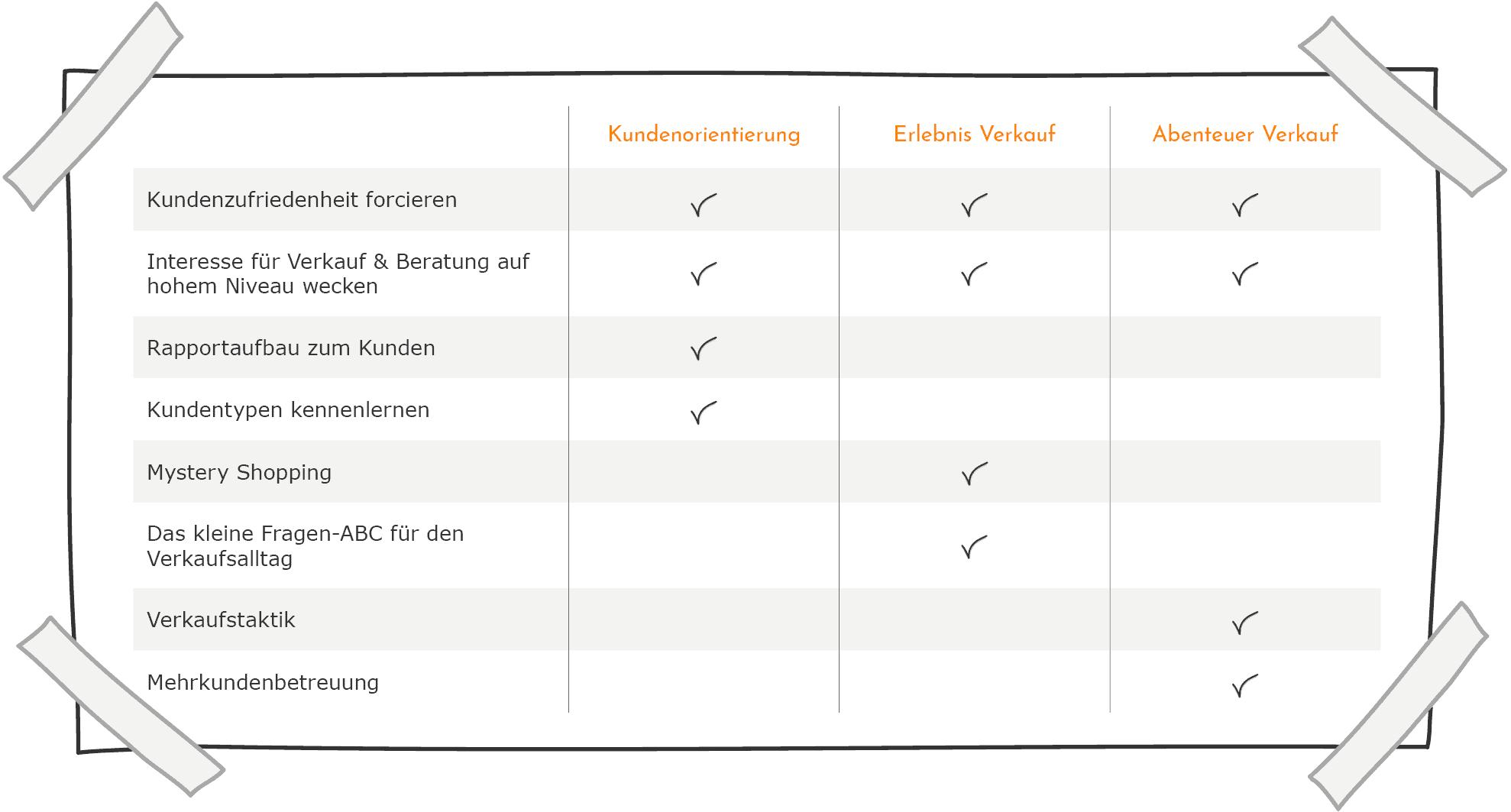 Lehrlinge im Verkauf - Inhalte im Vergleich