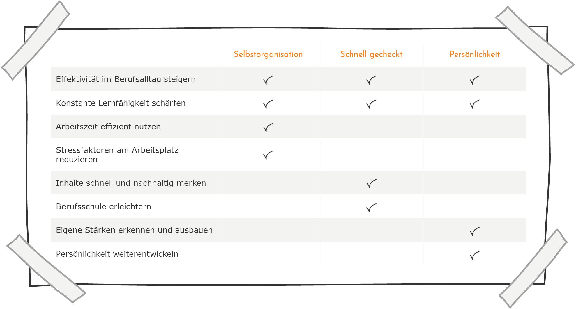 Performance & Lernen - Inhalte im Vergleich
