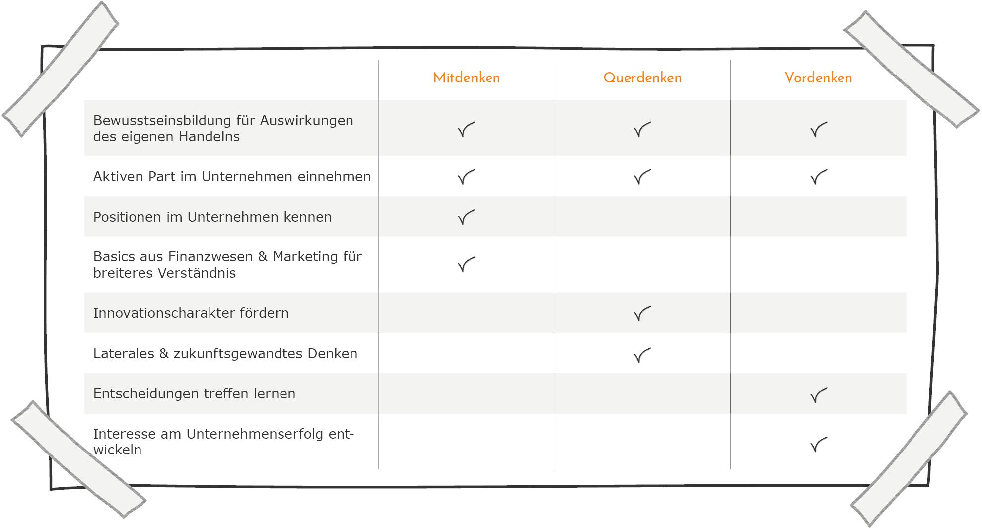Meine Rolle als Lehrling - Inhalte im Vergleich