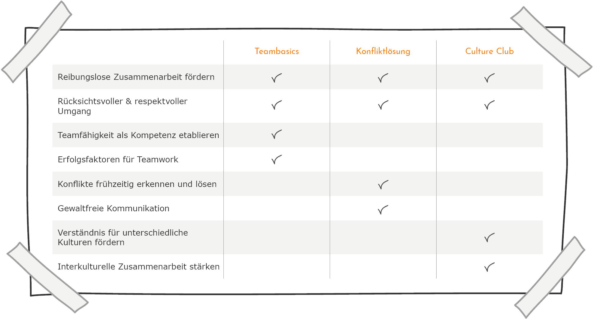 Zusammenarbeit - Inhalte im Vergleich