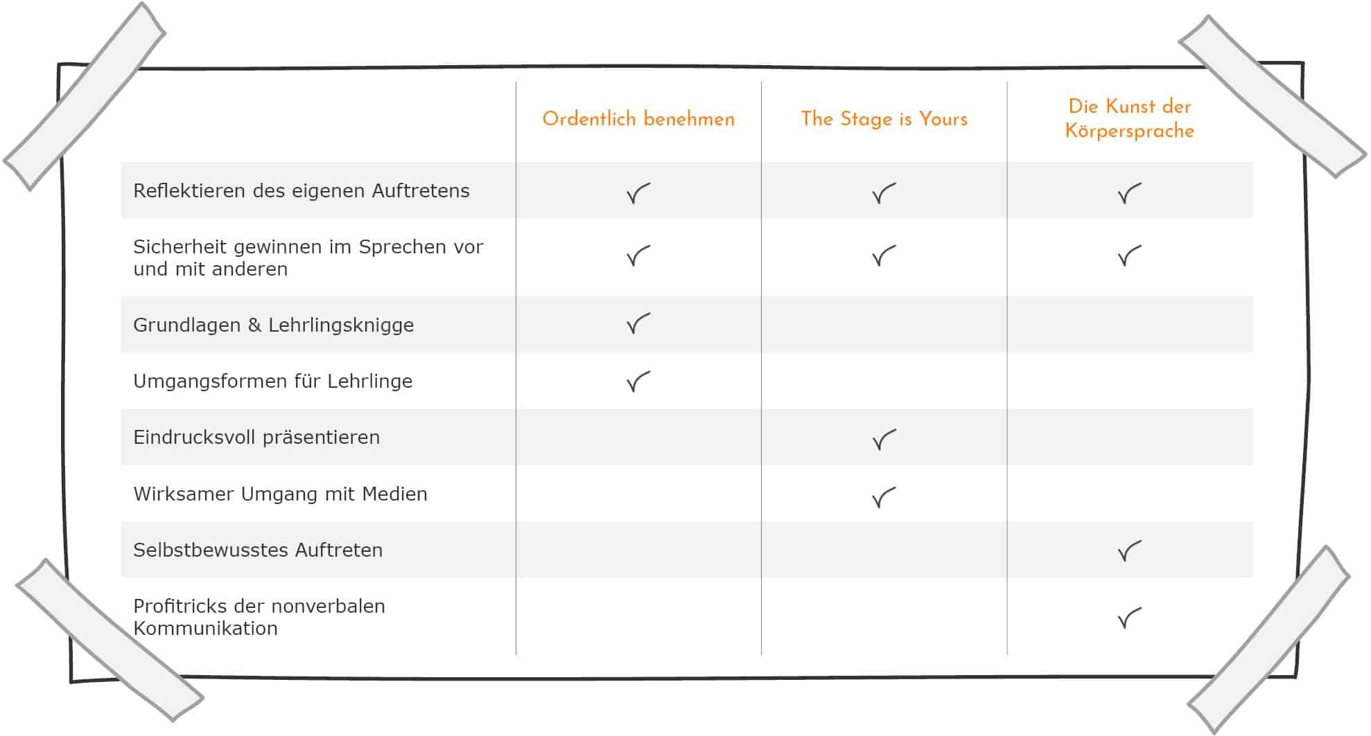 Auftreten & Präsentation - Inhalte im Vergleich