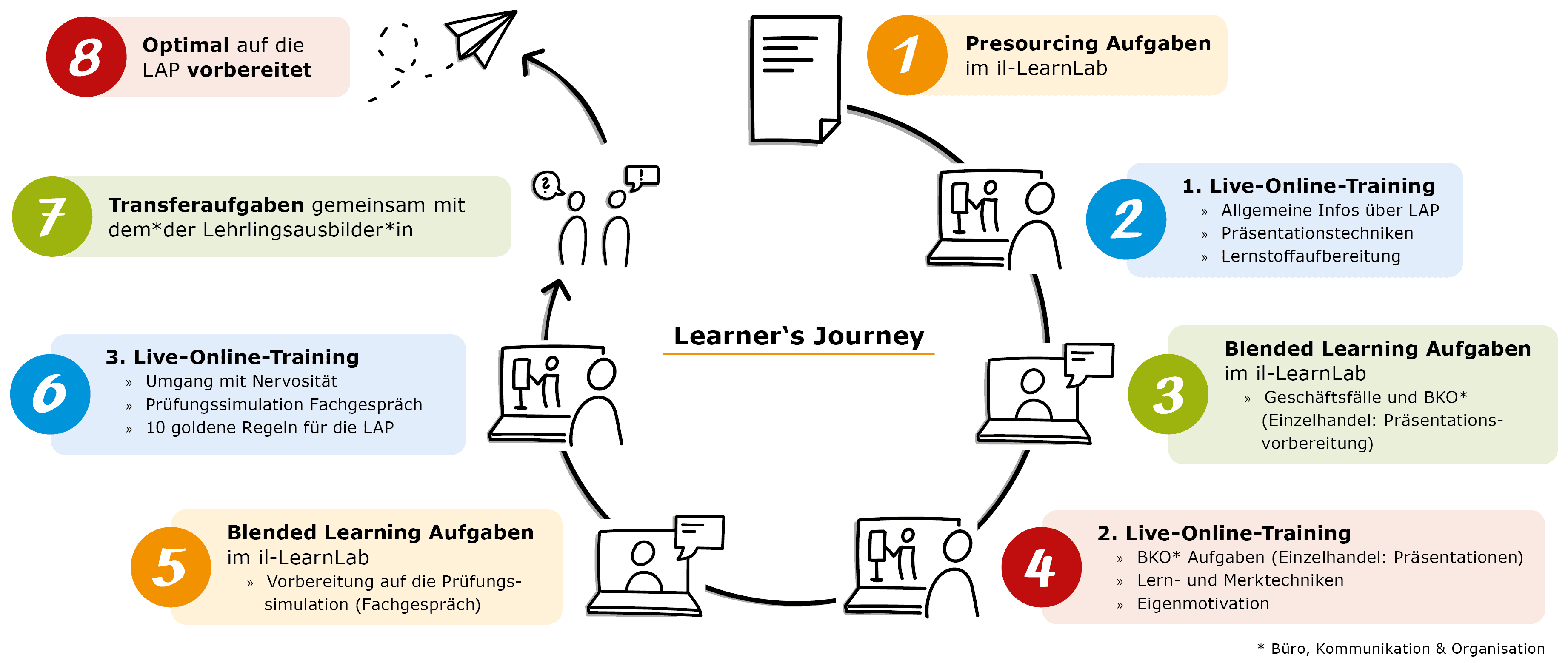 Learner's Journey LAP Vorbereitung Online